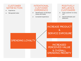Customer Service Training Build Spending Loyalty Intelivate