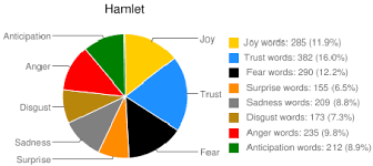 Emotion Words Chart Emotions Pie Chart Of Shakespeares Tragedy Hamlet Text