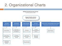 Bc Hydro Organization Chart Nick Integrating Charts