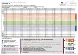 Temperature Chart Vaccine Fridge Temperature Chart Qld Best Picture Of Chart
