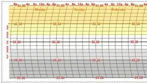 Taylor Charts 100 Bleedproof Taylor 35 135 Weekly Barograph Charts