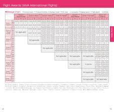 Ana Redeem Chart Ana Mileage Chart Correct As At 1 November 2018