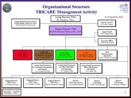 Background Tricare Procurement Support Division Tps Ppt