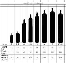 Airgas Cylinder Size Chart Cylinder Size Chart Airgas Best Picture Of Chart Anyimage Org