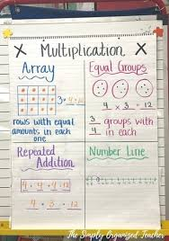 Anchor Chart Display Ideas Creative And Simple Anchor Chart Ideas Youll Love