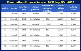 Pin By Kosamattam Finance On Services Kosamattam Loan