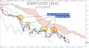 Determining Trend Strength With Ichimoku Cloud Thickness
