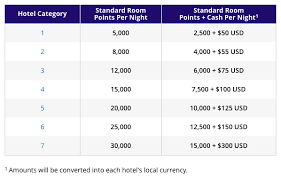 Hyatt Redeem Points Chart Hyatt Announces 2016 Award Category Changes