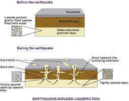 Some quakes originate at depths as great as several hundred kilometres and in such cases the tremors are too weak to reach the surface or cause much damage. What Is Soil Liquefaction Causes Effects And Measures Geography And You