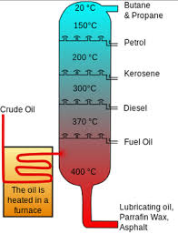 Fractional Distillation Chart Fractional Distillation Energy Education