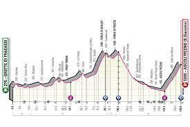 Giro d'Italia 2021, tappa di oggi Grotte di Frasassi-Ascoli Piceno:  percorso, altimetria, favoriti. Tappone appenninico! – OA Sport