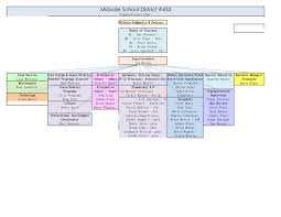 Download School Organisational Chart For Free Chartstemplate