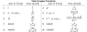 Table Of Laplace Transforms Quicklycode