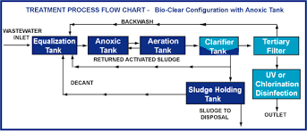 Waste Water Treatment Flow Chart Waste Water Treatment System Bio Clear
