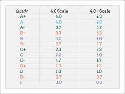 Gpa Equivalency Chart Whats A Gpa