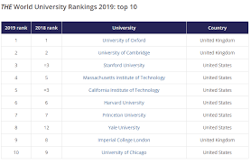 Times Higher Education The World University Rankings 2019