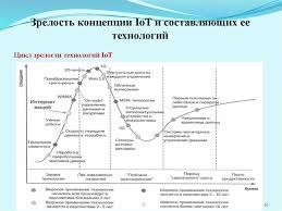 презентация к дипломной работе online presentation  Зрелость концепции iot и составляющих ее технологий