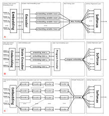 figure 44 three diffe embedding strategies from et al 468 panel a variable trace for program embedding from figure 3 in 468 panel b state