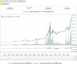 Dash To Btc Chart Dash Coin Price Chart P2p Open Source Library
