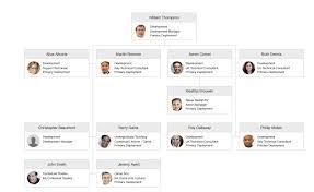 Standard Corporate Organizational Chart Sparkling December Update To Cezannes Cloud Hr Software