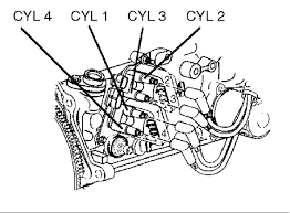 what is the spark plug wire arrangement order at the coil end graphic