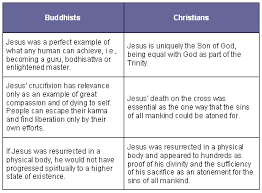 bible code digest com buddha and christ similarities and contrasts