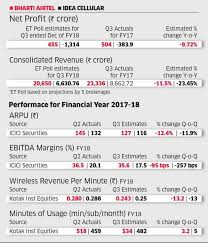 Reliance Jio Airtel Idea Q3 Numbers May Show Persistent
