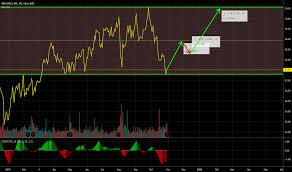 Ni Chart Ni Stock Price And Chart Nyse Ni Tradingview