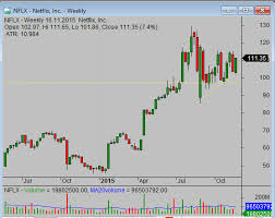 Reading Price Charts How To Read Stock Charts Simple Stock Trading