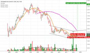 Gro Stock Price And Chart Tsxv Gro Tradingview