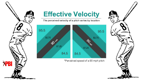 Top Velocity Pitching Chart Effective Velocity How It Makes An Average Fastball Way