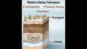 example of relative dating method
