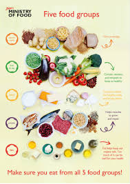 The five food groups: how to eat a balanced diet - eat the rainbow