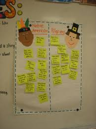Book Units Teacher Native American Chart Comparing Pilgrims Indians Thanksgiving Preschool
