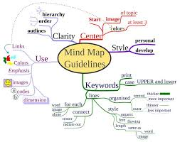 the best mind mapping techniques ideas visual the 25 best mind mapping techniques ideas visual note taking time management techniques and creative mind map