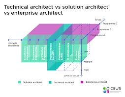 technical architect vs solution architect vs enterprise architect what s the difference