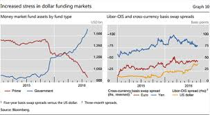 Banking Libor The Wrong Kind Of Rate Rise Euromoney