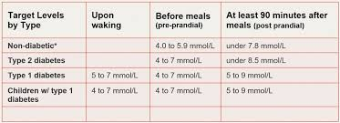 Normal Blood Sugar Level For Adults Chart Normal Blood Sugar Level Chart In India Www