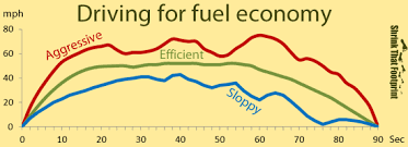 11 Ways To Save Fuel Gas Mileage Tips Shrinkthatfootprint Com