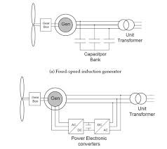induction generator wiring diagram induction image wind turbine generator technologies intechopen on induction generator wiring diagram
