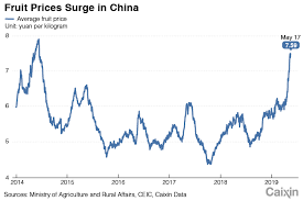 China Weather Chart Chart Of The Day Fruit Prices Spike In China On Extreme