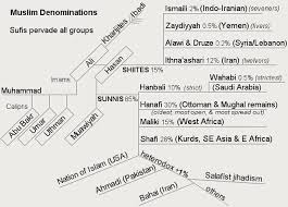 Landscape Of Sects And Movements In Islam