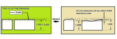 Shaft Straightness Tolerance Chart Geometric Dimensioning And Tolerancing Flatness Circularity