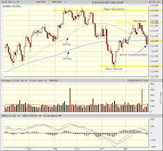 Djia Candlestick Chart Analysis Tradeonline Ca