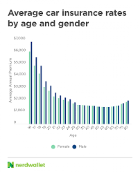 Learn about toyota insurance rates, crash safety ratings, available discounts, and more. 2021 Car Insurance Rates By Age And Gender Nerdwallet