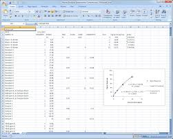 Microsoft Excel Analytical Chemistry Chart Templates