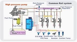 what is a crdi engine quora mercedes benz egr valve wiring diagram egr valve wiring diagram 2005 equinox what is a crdi engine quora mercedes benz egr valve wiring diagram