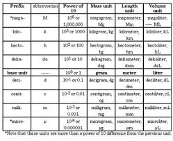 Meter To Micrometer Conversion Chart Metric System Chart Micrometer Bedowntowndaytona Com