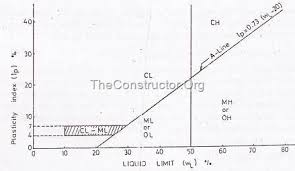 Casagrande Chart Different Classification Of Soils For Engineering Purpose