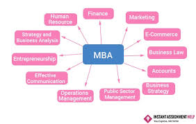 mba assignment help online mba assignment writing help uk flaws that students make while writing mba assignments